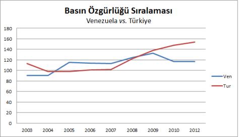 basın özgürlüğü, ven vs. tr