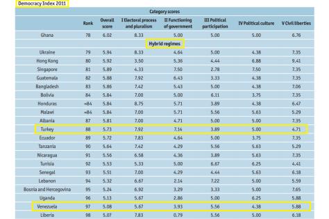 democracy index 2011