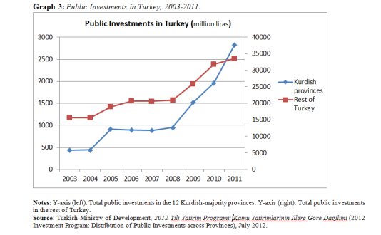 public investments