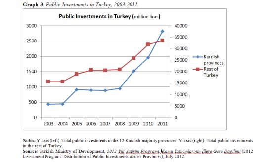 public investments